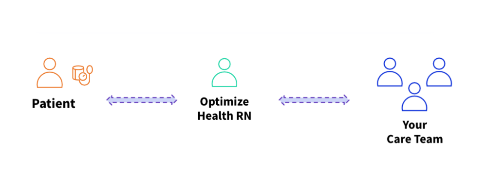 Optimize Health Clinical Monitoring Services Workflow